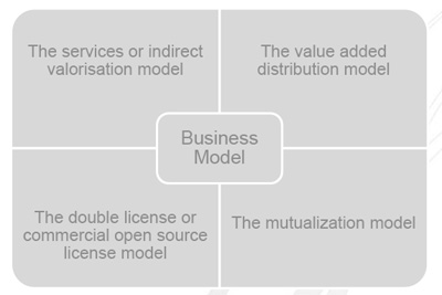 Type de business Model