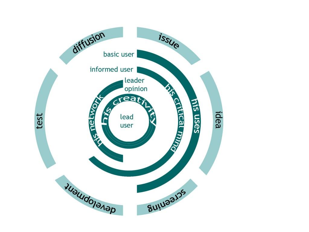Le lead-user dans le cycle de conception